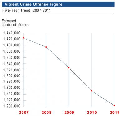 fbi violent crime chart