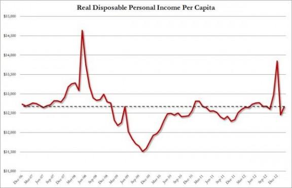 disposable per capita