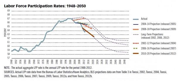 LFP chart