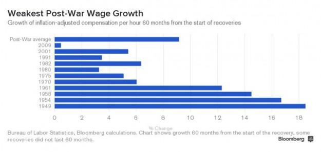 wage growth bbg