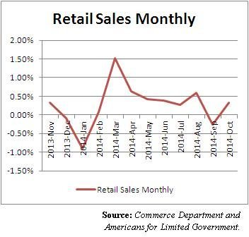 retail monthly