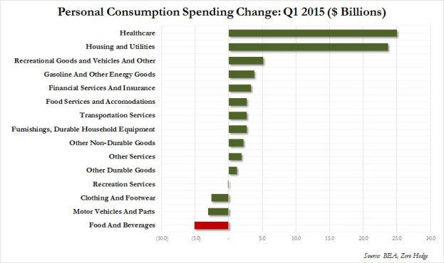 first quarter personal consumption