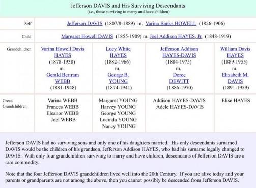 davis ancestry