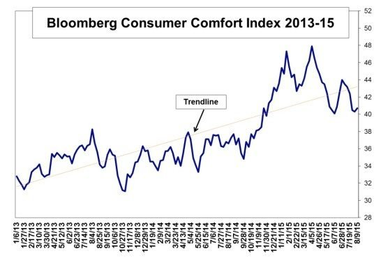 consumer comfort august 13