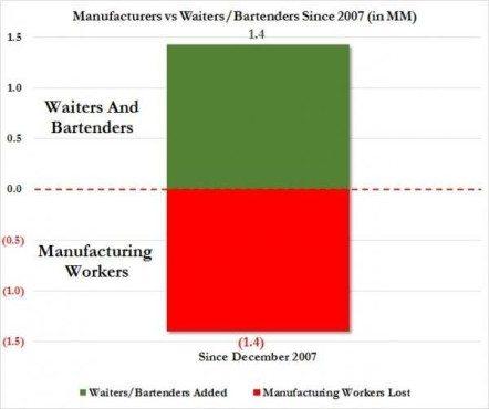 mfg workers vs bartenders_0