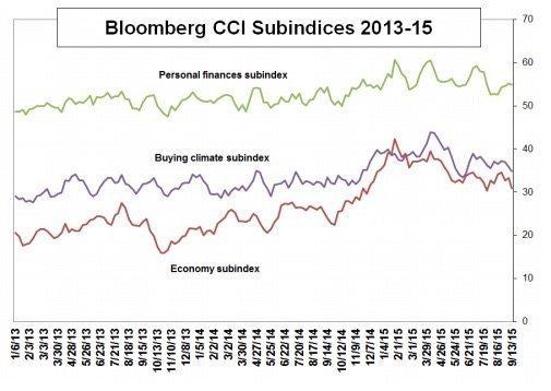 consumer comfort subindices
