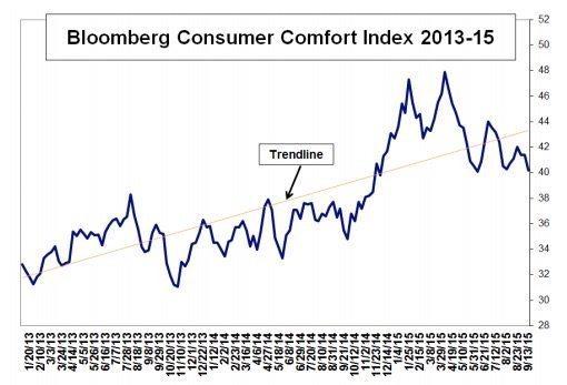 consumer comfort