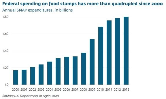 food stamp costs