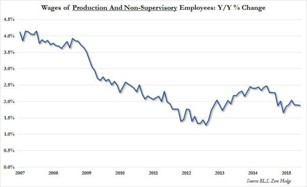 non supervisory wages