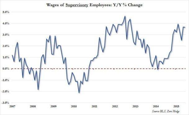 supervisory wages