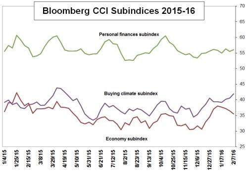 CCI subindices