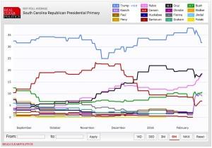 final sc 2016 polling