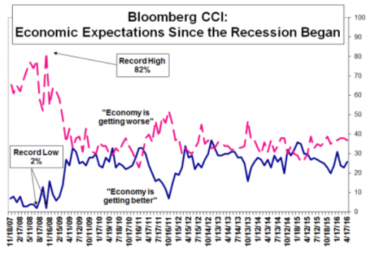 bloomberg expectations