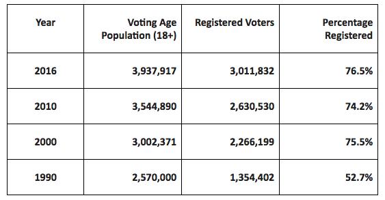 sc votes