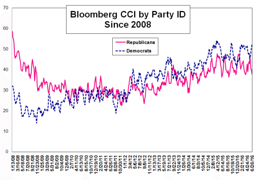 cci party ID