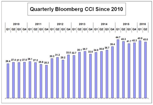 consumer comfort quarterly