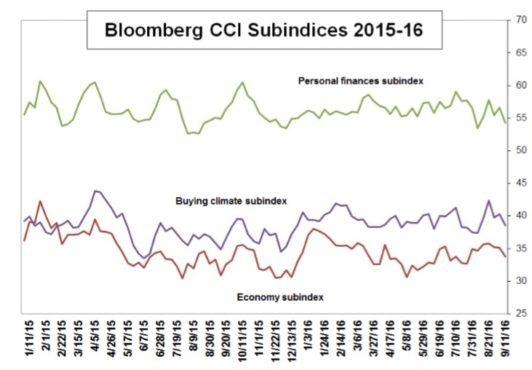 cci-subindices-sept-15-2016
