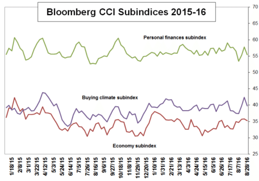 cci subindices sept 2