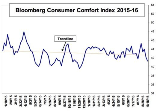 consumer-comfort-sept-22-2016