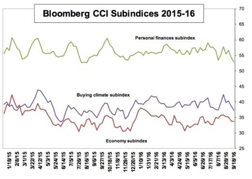 consumer-comfort-sept-22-subs