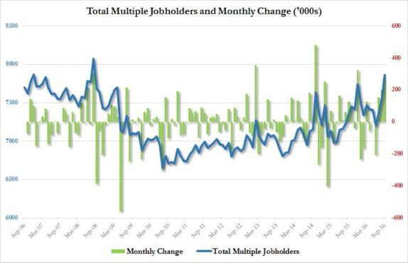 multiple-job-holders