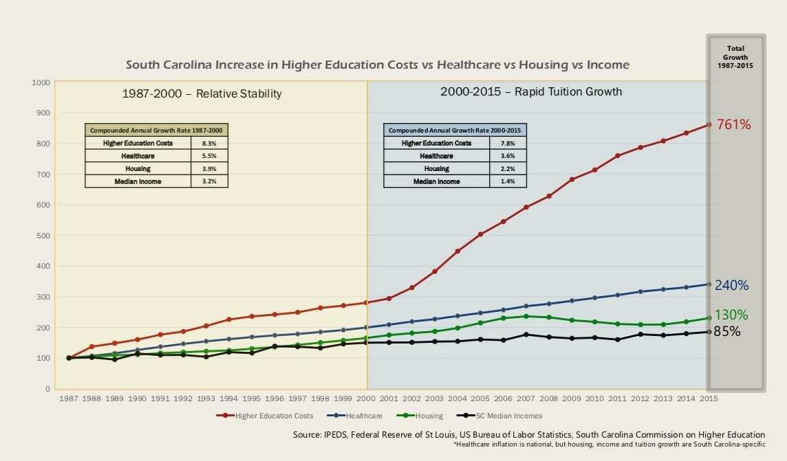 South Carolina Higher Ed Costs: Out Of Control – FITSNews